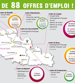 88 postes à pourvoir au CFA Régional de Genech !